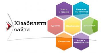 Юзабилити сайта