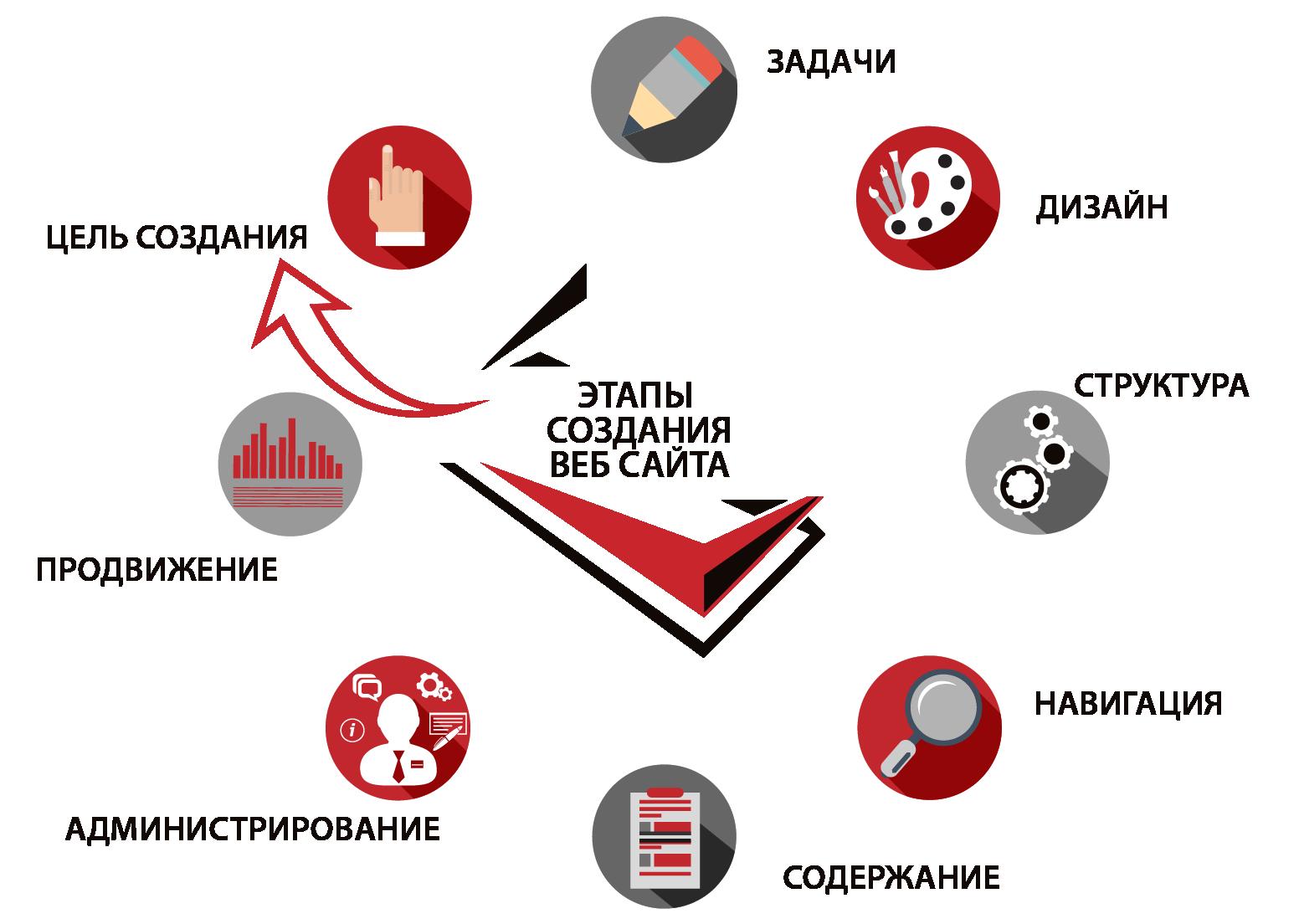 Критерии качества создания интернет сайта сайт компании эликор